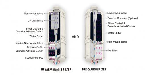Set de filtre pentru BTM 101S